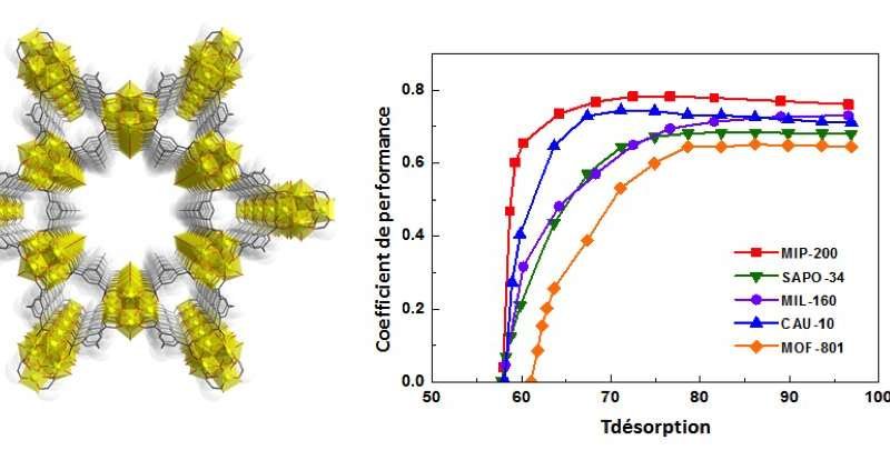 **Highly efficient cooling using a new nanoporous solid