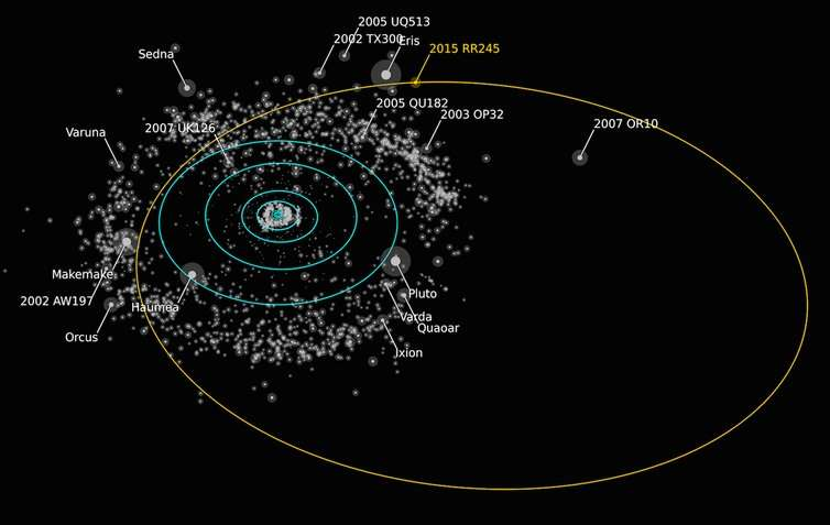 How we discovered 840 minor planets beyond Neptune – and what they can tell us