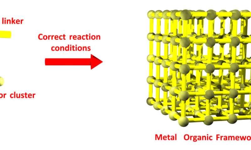 Metal-organic frameworks: a breath of fresh air for gas masks