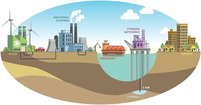 Psychologists test societal acceptance of underground storage of CO2