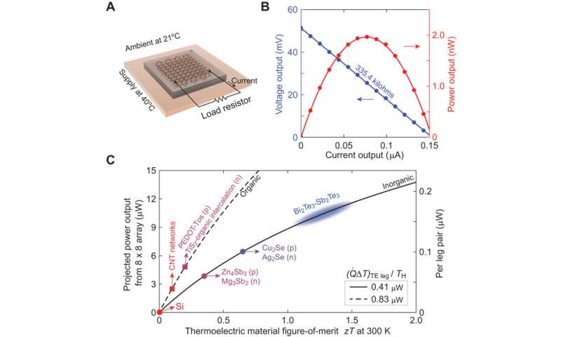 **Stretchable thermoelectric coils for energy harvesting in miniature flexible wearable devices.