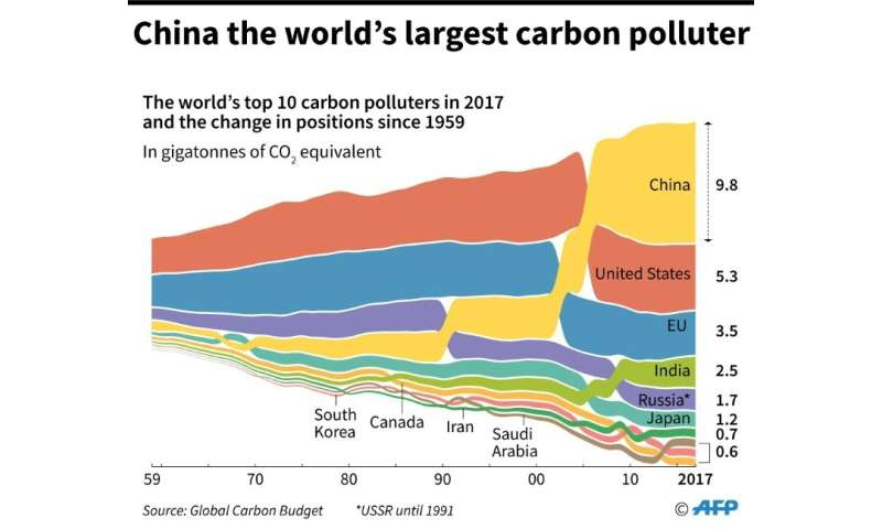 The world's top 10 carbon polluters in 2017 and how positions have changed since 1959.