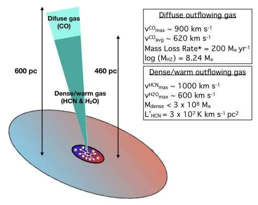 Researchers study molecular gas in the galaxy Markarian273