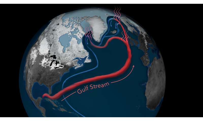 Climate change is slowing Atlantic currents that warm Europe and the Atlantic Seaboard