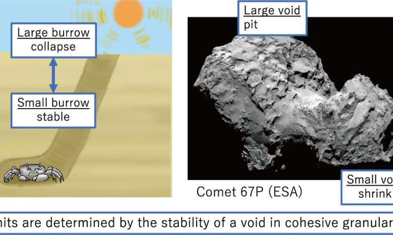 Research reveals secret shared by comets and sand crabs