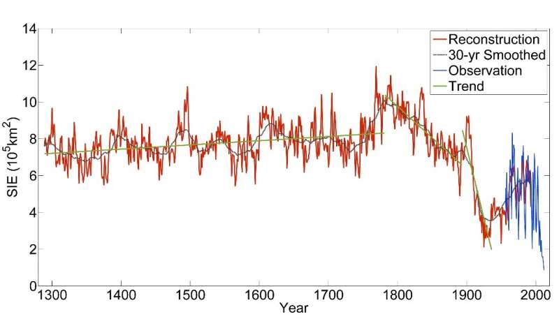 Reconstruction of Arctic Barents-Kara sea ice extent changes over the last millennium