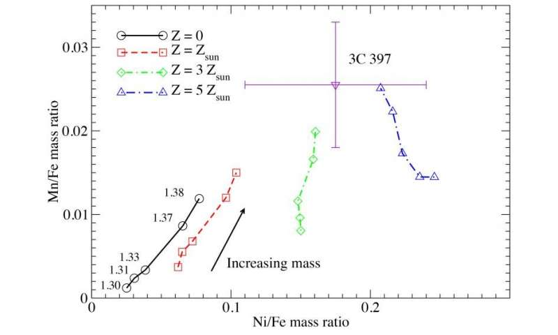Simulations uncover why some supernova explosions produce so much manganese and nickel