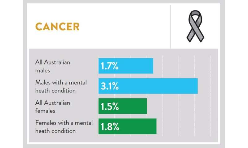 Stroke, cancer and other chronic diseases more likely for those with poor mental health
