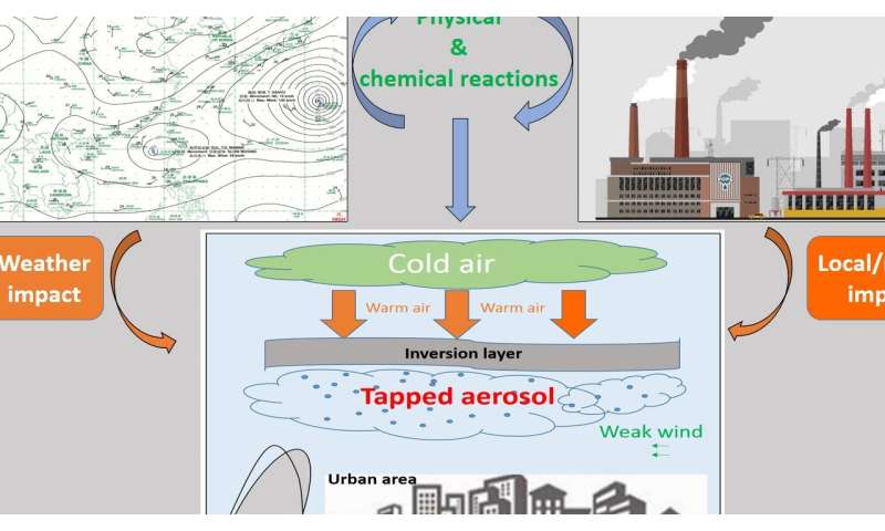 The origins of fine-particle pollution in Guangzhou, China