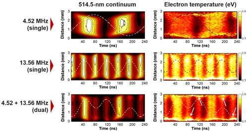 Study reveals principles behind electron heating in weakly ionized collisional plasmas