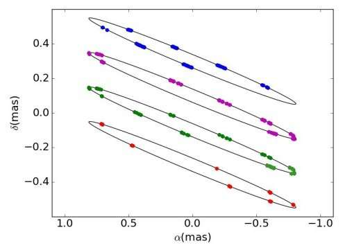 Researchers study the opaque accretion disk of Beta Lyrae A
