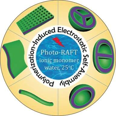 The making of biorelevant nanomaterials