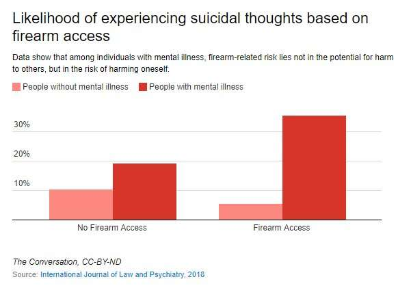 Allowing mentally ill people to access firearms is not fueling mass shootings