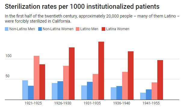 Forced sterilization programs in California once harmed thousands – particularly Latinas