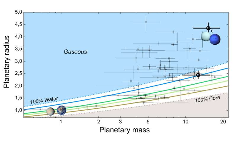 Characterization of a water world in a multi-exoplanetary system