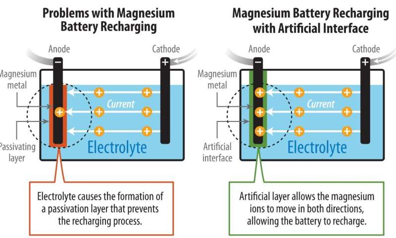 Research overcomes major technical obstacles in magnesium-metal batteries