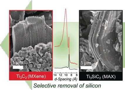 Titanium carbide flakes obtained by selective etching of titanium silicon carbide
