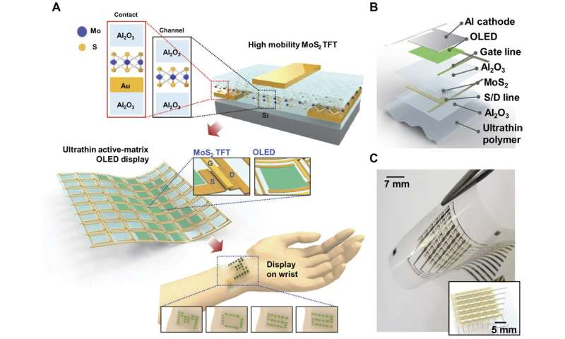 MoS2 transistor that can be used with bendable OLED displays