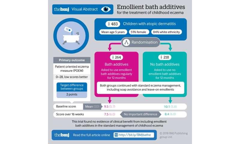 Trial finds no benefit of bath emollients beyond standard eczema care for children