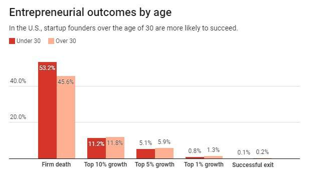 Most successful entrepreneurs are older than you think