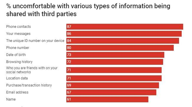94% of Australians do not read all privacy policies that apply to them – and that's rational behaviour