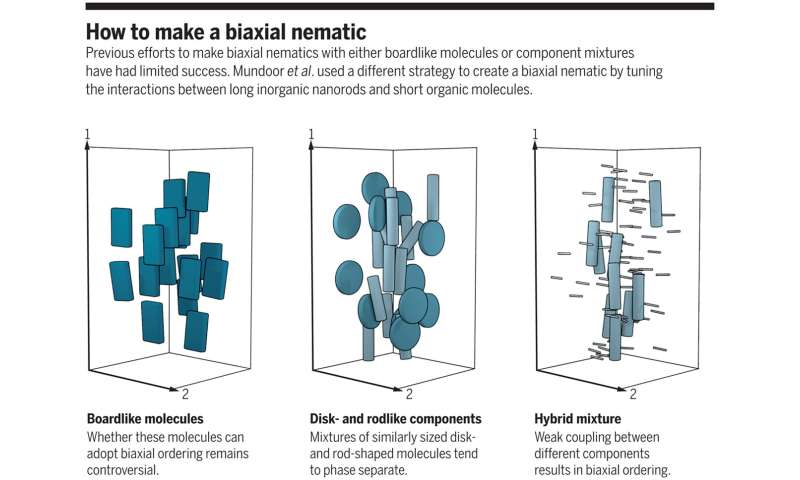A new way to make biaxial nematic phase liquid crystals