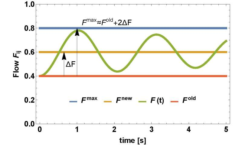 Failures in power grids: Dynamically induced cascades