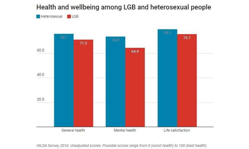 How stigma impacts LGB health and wellbeing in Australia