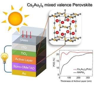 Lead-free, efficient perovskite for photovoltaic cells
