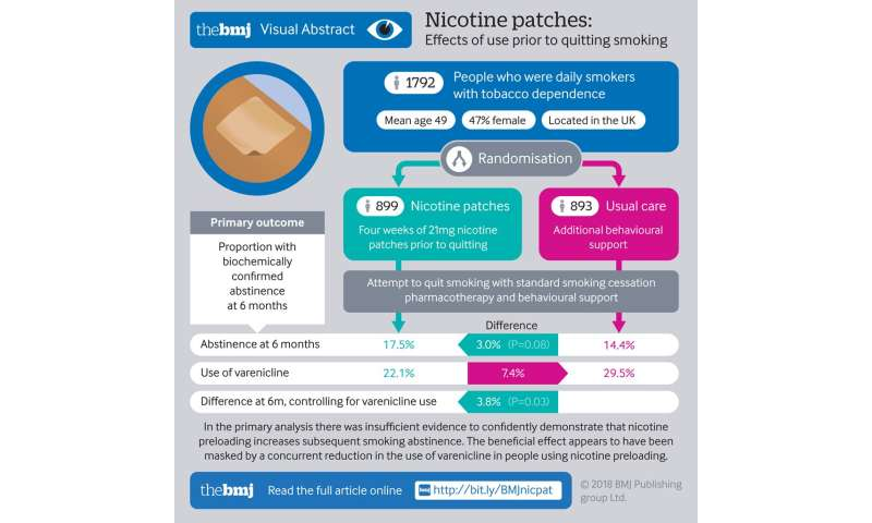 No clear evidence that nicotine 'preloading' helps smokers to quit