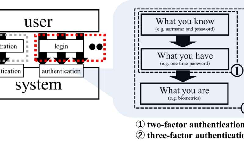 Authentication of patients in medicine via online system should be discussed ethically