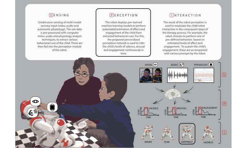 Personalized 'deep learning' equips robots for autism therapy