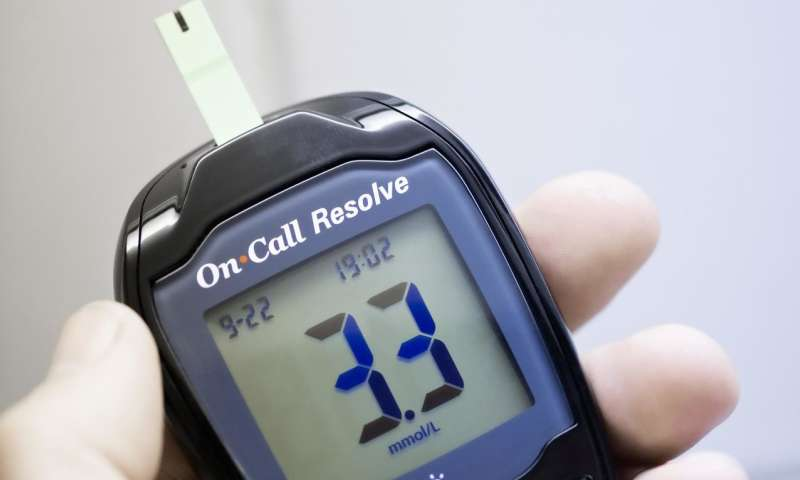 Self-monitoring of type 2 diabetes reduces follow-up costs by more than half