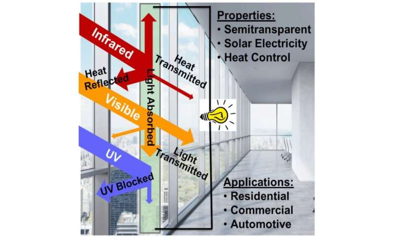 Material could help windows both power your home and control its temperature