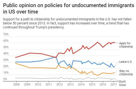 Americans are not as divided or conservative on immigration as you might think