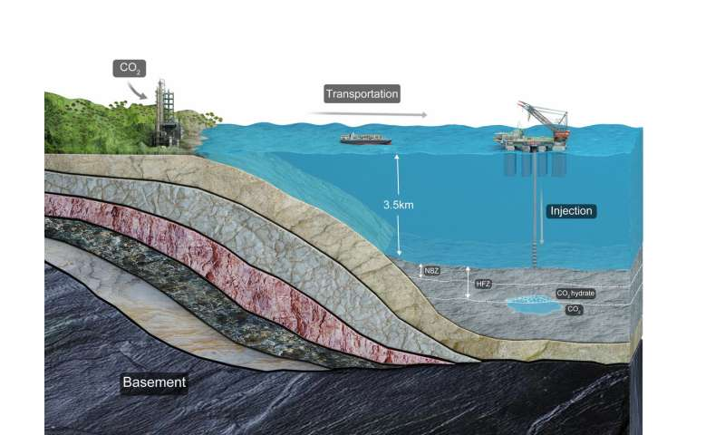 Model suggests sequestering CO2 in deep sea sediments might be viable option