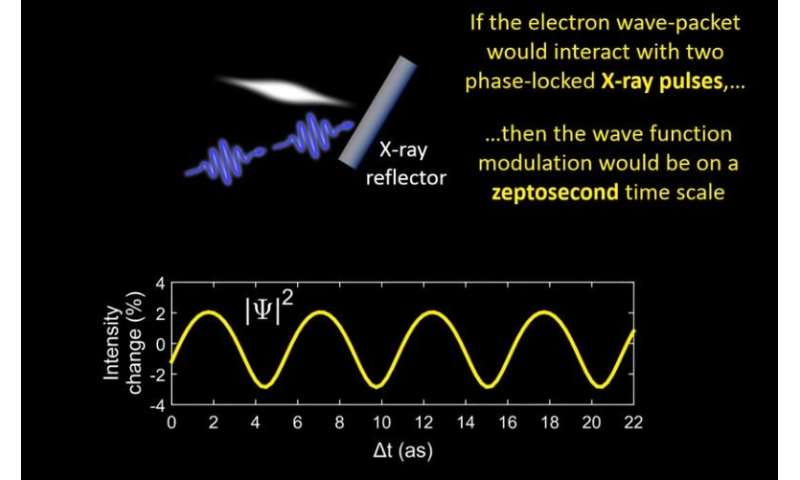 Can ultrashort electron flashes help harvest nuclear energy?