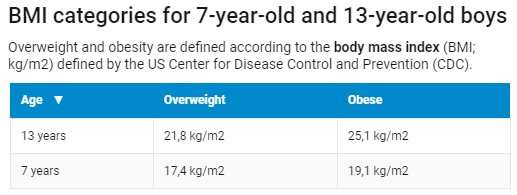Weight Loss Can Protect Overweight Boys From Developing Type 2 Diabetes