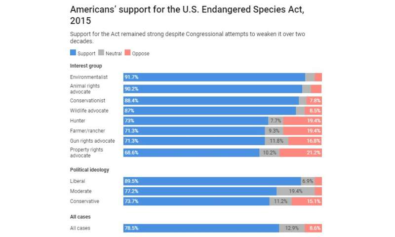 Support for the Endangered Species Act remains high as Trump administration and Congress try to gut it