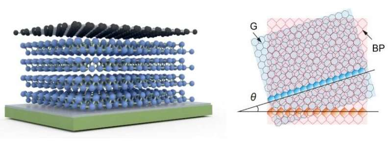 Tailoring a large area pseudo-magnetic field in graphene on a crystal with different symmetry