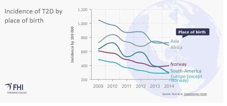 Decrease in new type 2 diabetes cases in Norway