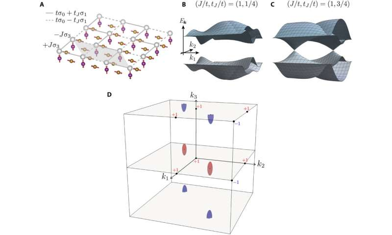 Breaking down band structures--system could help researchers design new materials with specific properties