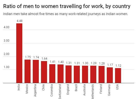 Indian women confined to the home in cities designed for men