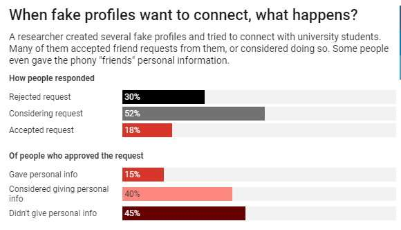 Why do so many people fall for fake profiles online?