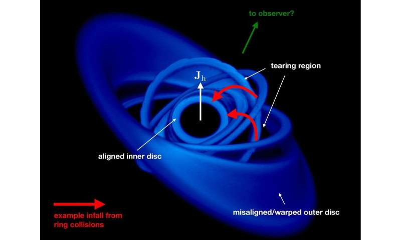 First detection of matter falling into a black hole at 30 percent of the speed of light