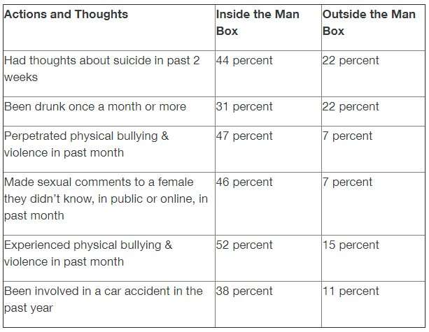 Increased violence and suicidal thoughts characterized in study of men