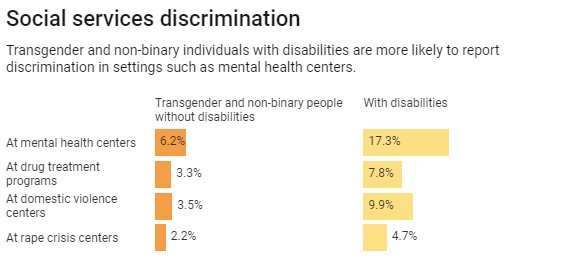 Transgender and non-binary people face health care discrimination every day in the US