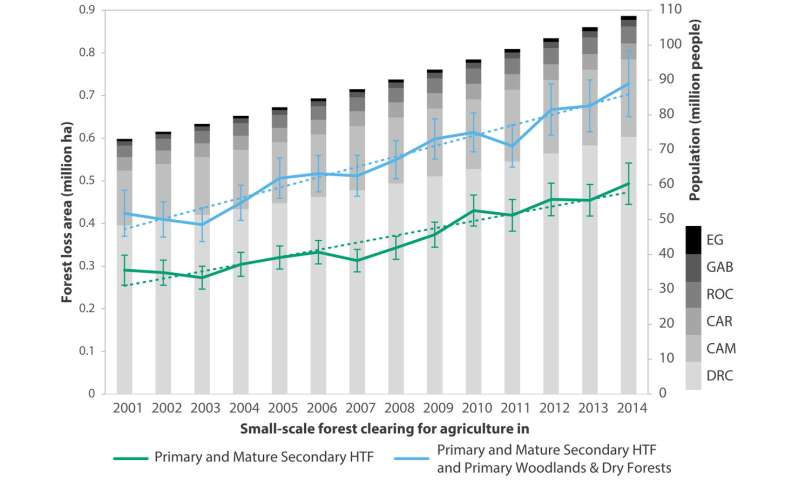 **Smallholder clearing found to be dominant reason for forest loss in the Congo Basin
