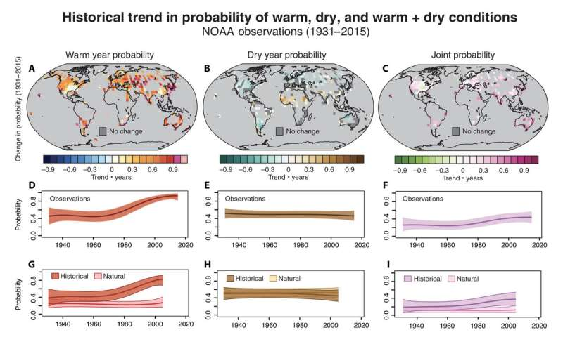 Study shows regions increasingly suffer hot, dry conditions at the same time