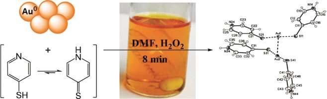 Selective dissolution of elemental gold from multi-metal sources in organic solutions